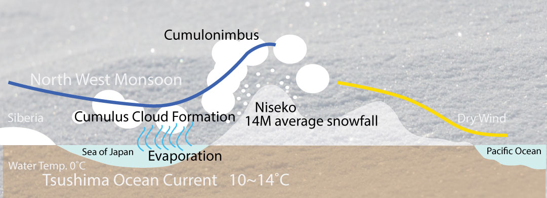 niseko weather pattern explained